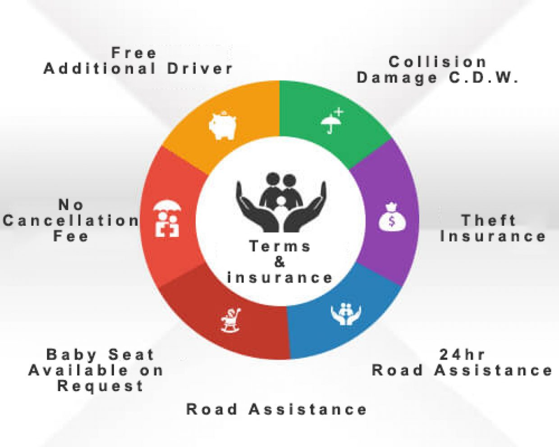 Car Rental Insurance, Terms & Insurance